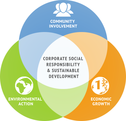 Corporate Social Responsibility+Image